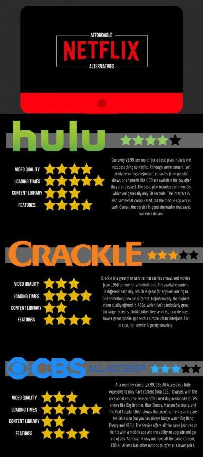 Alternatives to Netflix