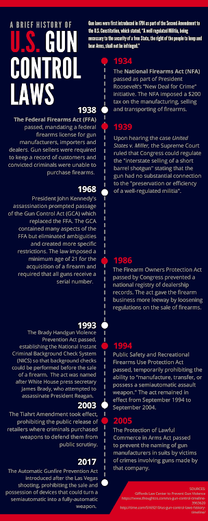 U.S. Gun Control Laws